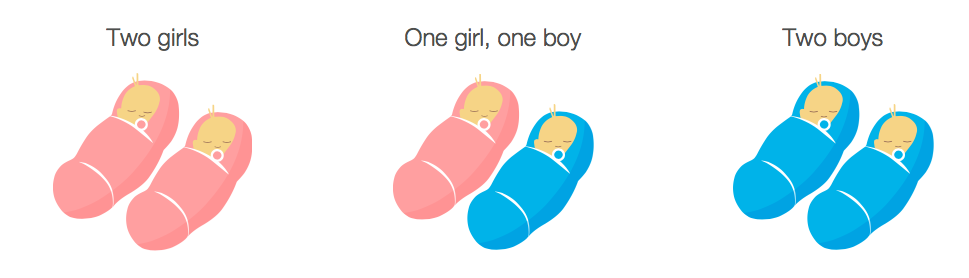 Twin gender